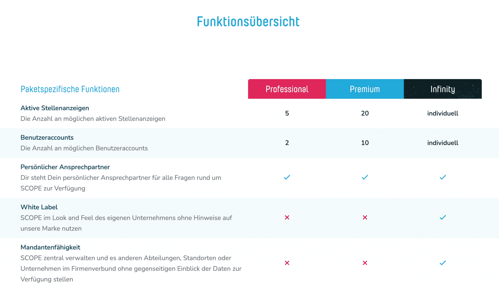 Scope Recruiting Software Funktionen